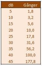 dB-tabell.jpg?dl=0